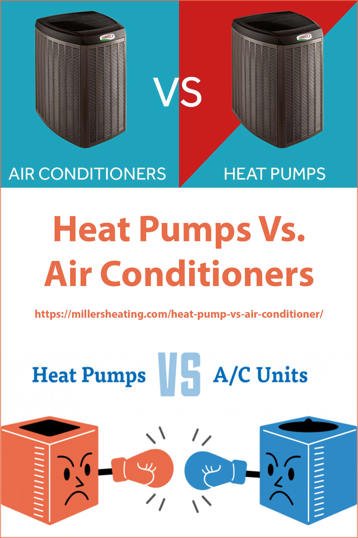 A heat pump is a good option when electricity prices are close to or below gas prices and when seasonal temperatures do not fluctuate drastically. #heatpump #AC #HVAC @millersheatingair
