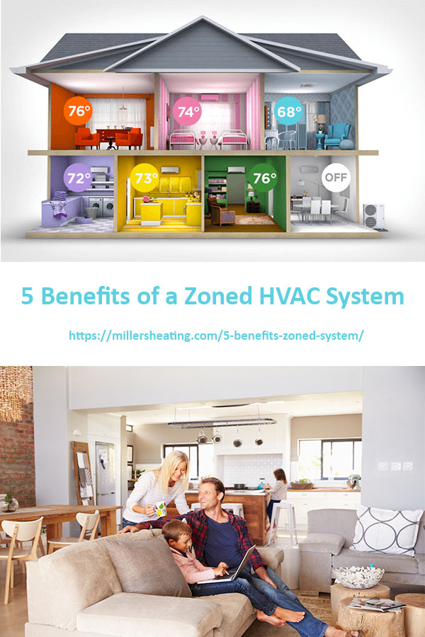 A zoned HVAC system allows you to set different rooms in your home to different temperatures.  #zonedHVAC #ductless #ducted #HVAC @millersheatingair
